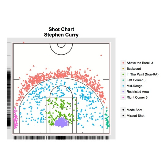Steph_Curry_Rplot
