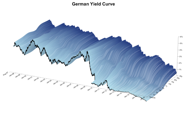 german_yield_curve