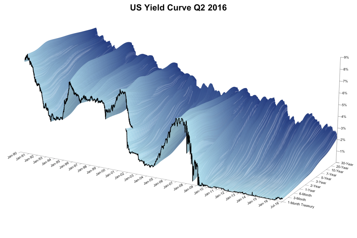 Global Yield Curves | The Alchemy